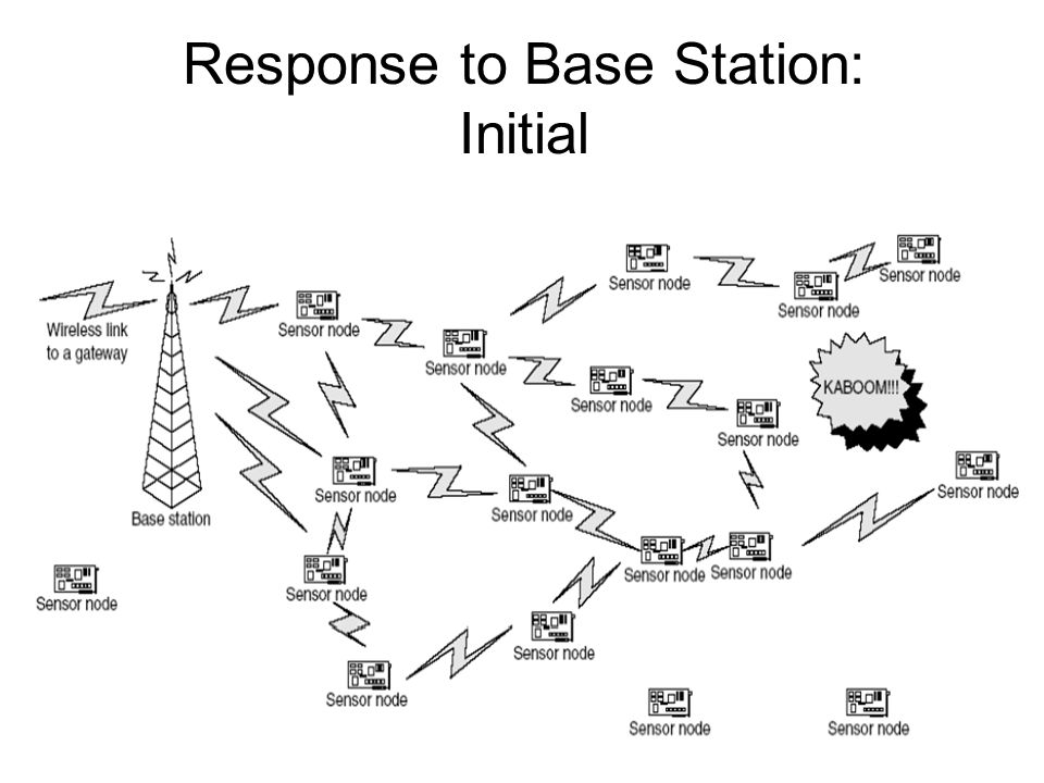 Response to Base Station: Initial