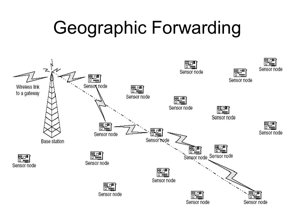 Geographic Forwarding