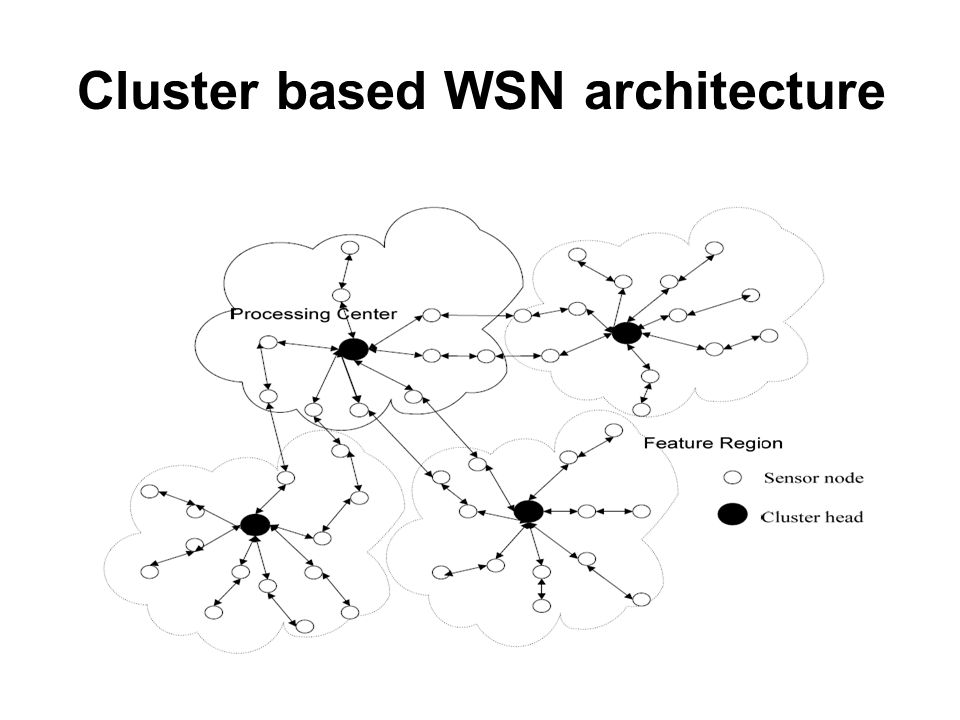 Cluster based WSN architecture