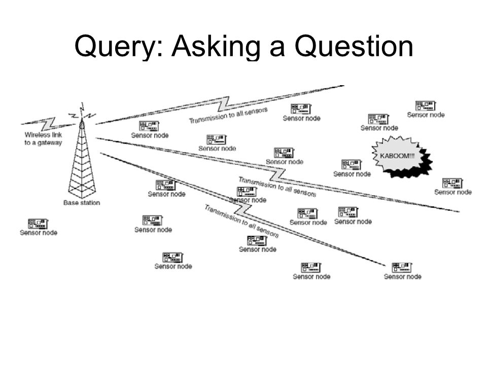 Query: Asking a Question