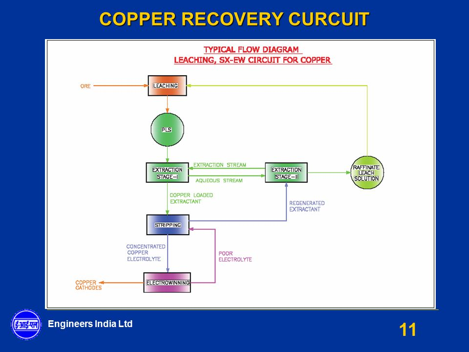 COPPER RECOVERY CURCUIT