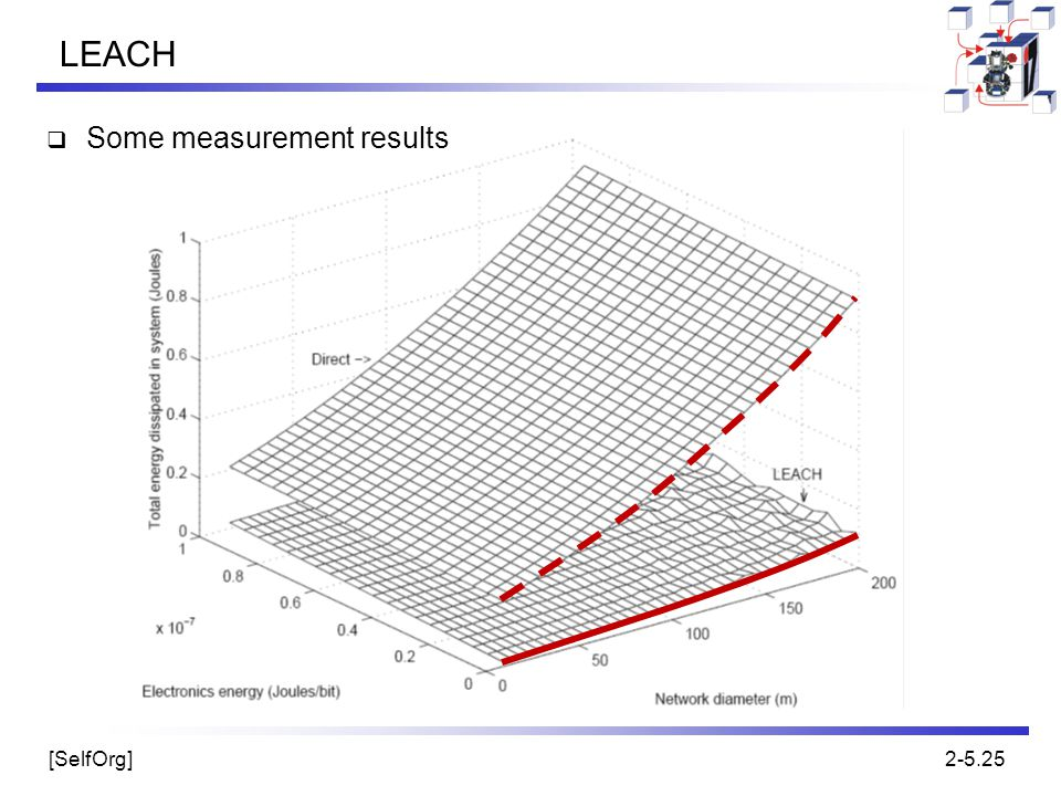 LEACH Some measurement results
