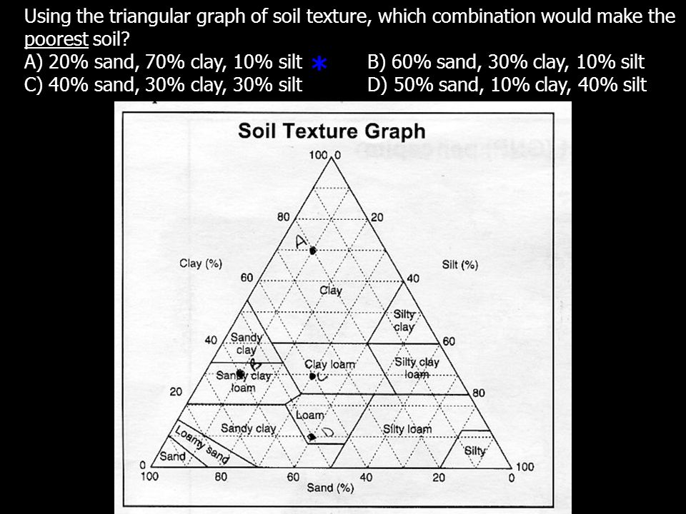 Using the triangular graph of soil texture, which combination would make the poorest soil