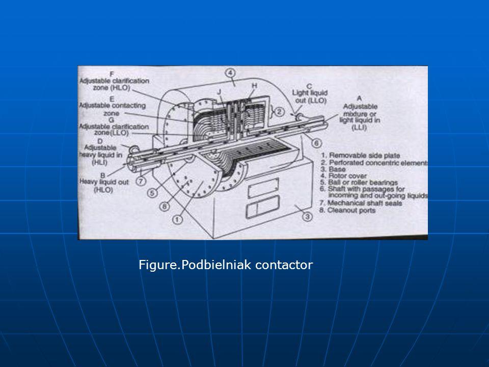 Figure.Podbielniak contactor