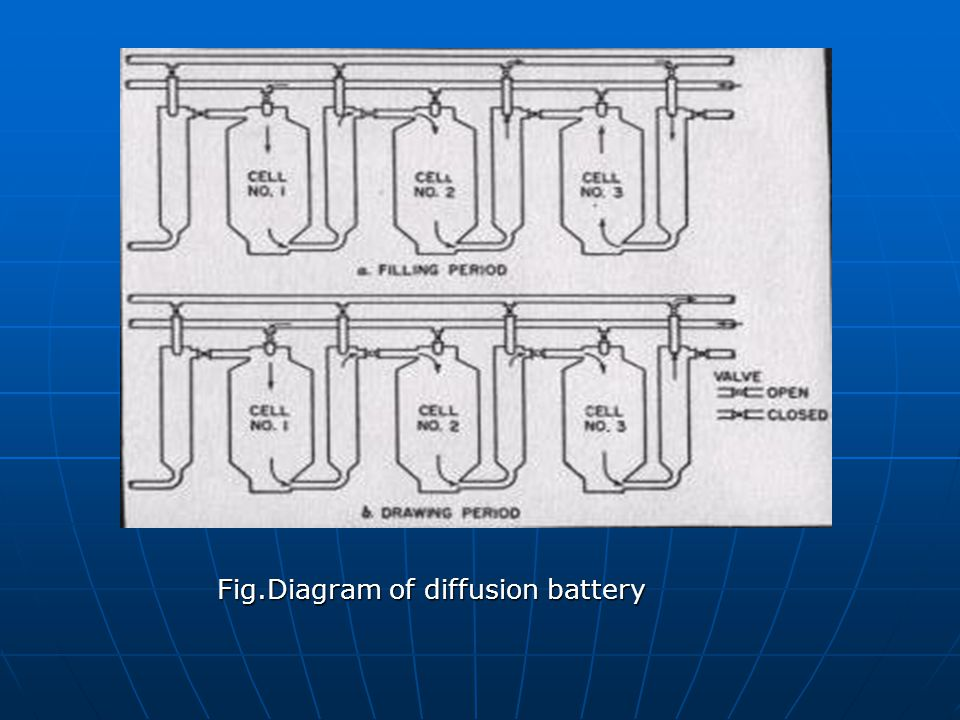 Fig.Diagram of diffusion battery