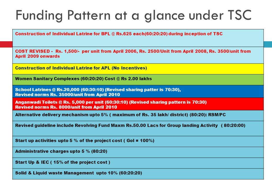 Funding Pattern at a glance under TSC