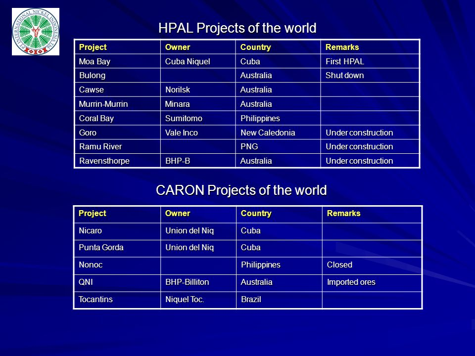 HPAL Projects of the world