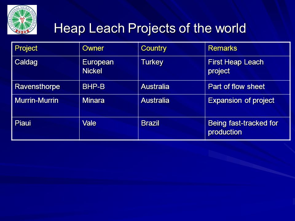 Heap Leach Projects of the world
