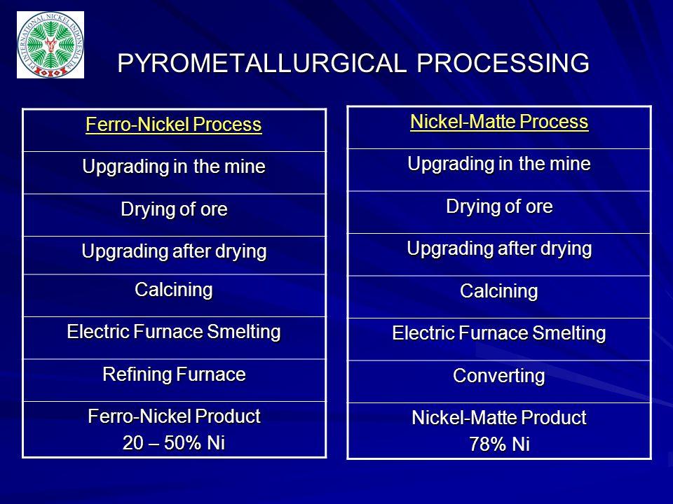 PYROMETALLURGICAL PROCESSING
