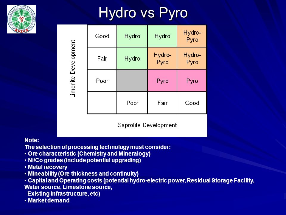 Hydro vs Pyro Note: The selection of processing technology must consider: Ore characteristic (Chemistry and Mineralogy)