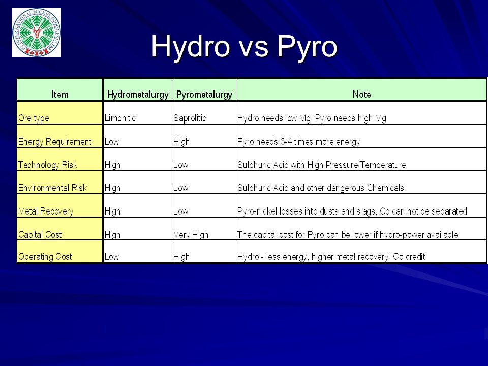 Hydro vs Pyro