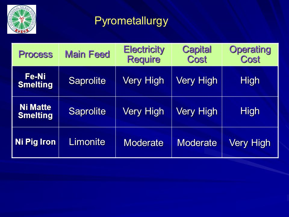 Pyrometallurgy Process Main Feed Electricity Require Capital Cost