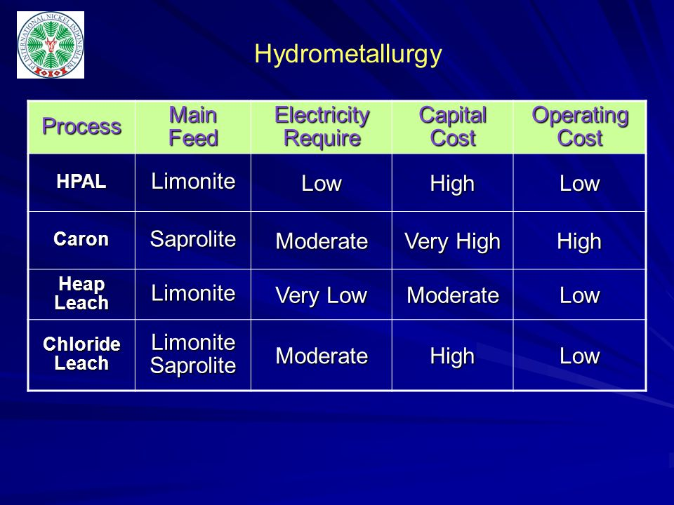 Hydrometallurgy Process Main Feed Electricity Require Capital Cost