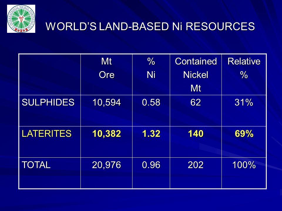 WORLD'S LAND-BASED Ni RESOURCES