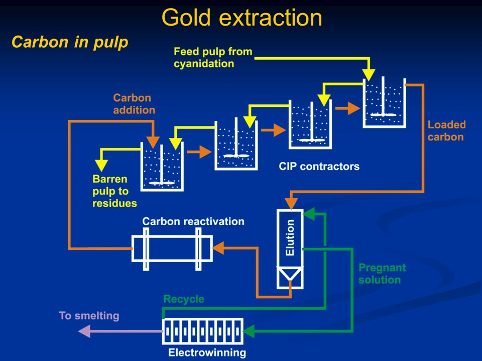 Gold extraction Carbon in pulp