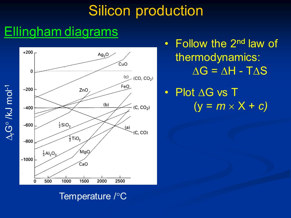 Silicon production Ellingham diagrams