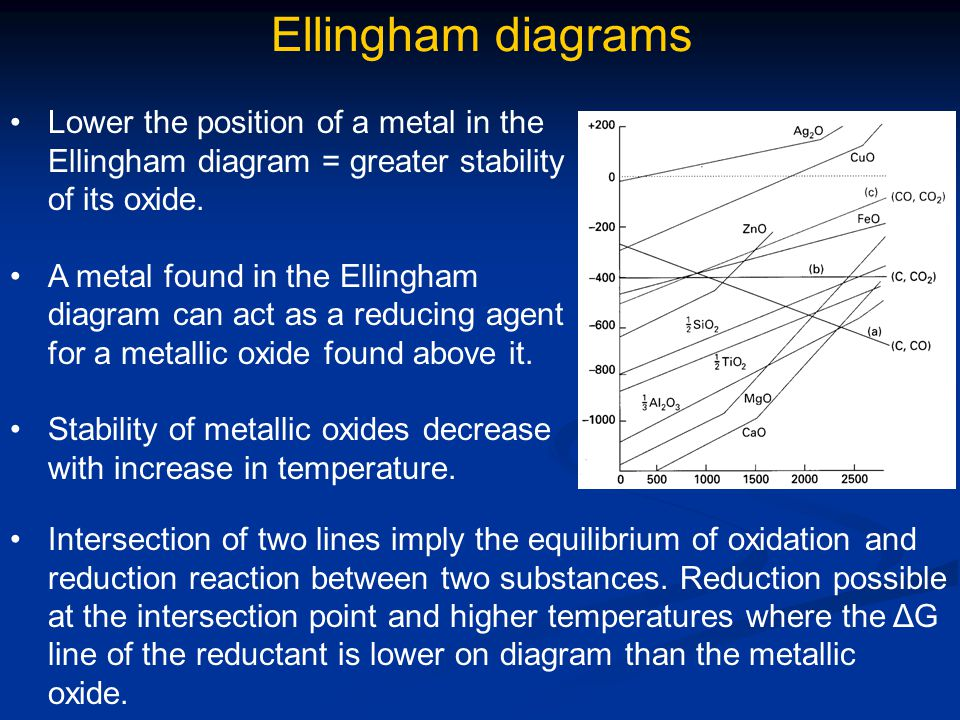 Ellingham diagrams Lower the position of a metal in the Ellingham diagram = greater stability of its oxide.