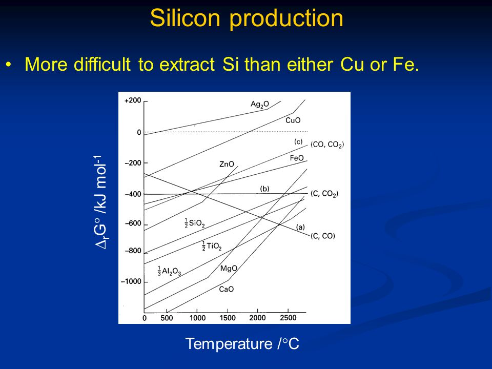 Silicon production More difficult to extract Si than either Cu or Fe.