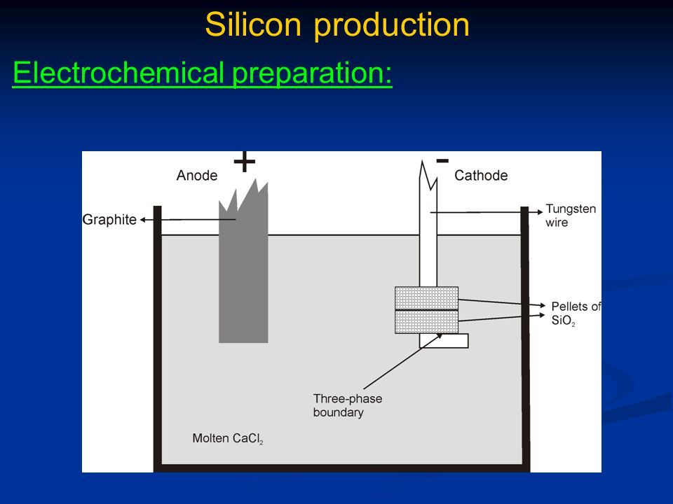 Silicon production Electrochemical preparation: