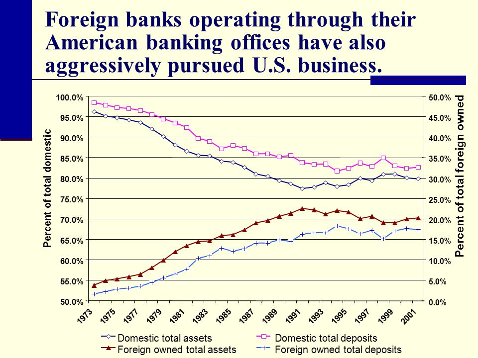 Foreign banks operating through their American banking offices have also aggressively pursued U.S. business.