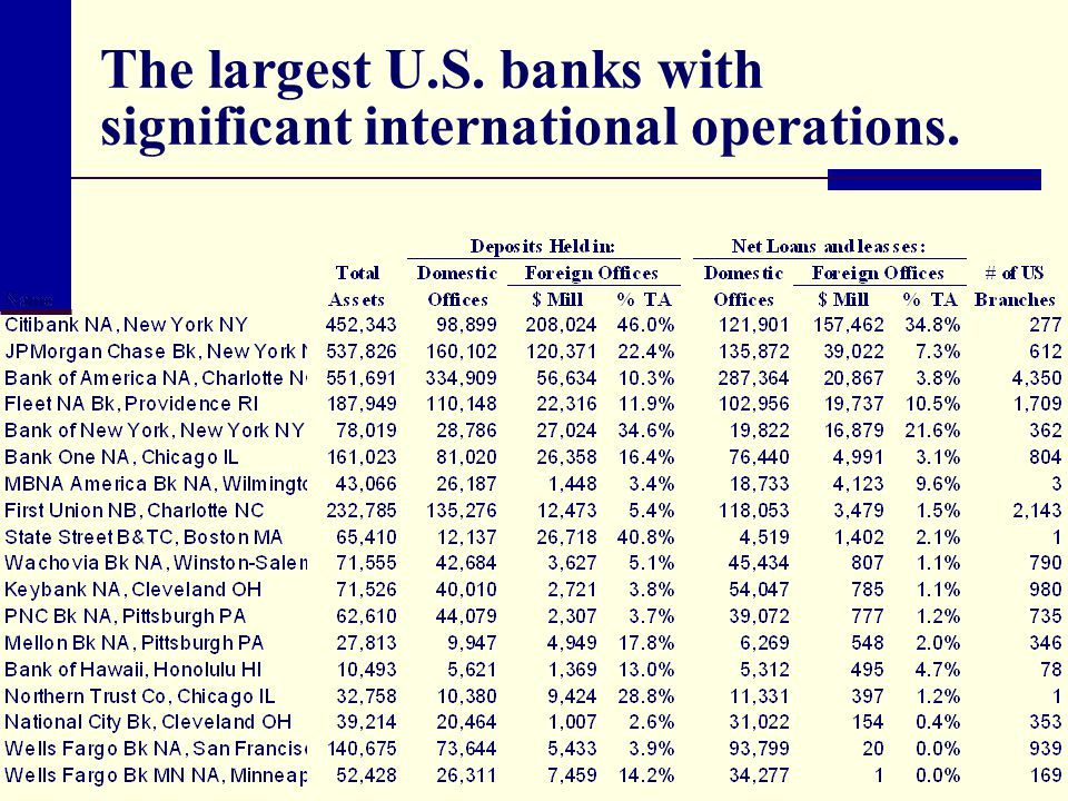The largest U.S. banks with significant international operations.