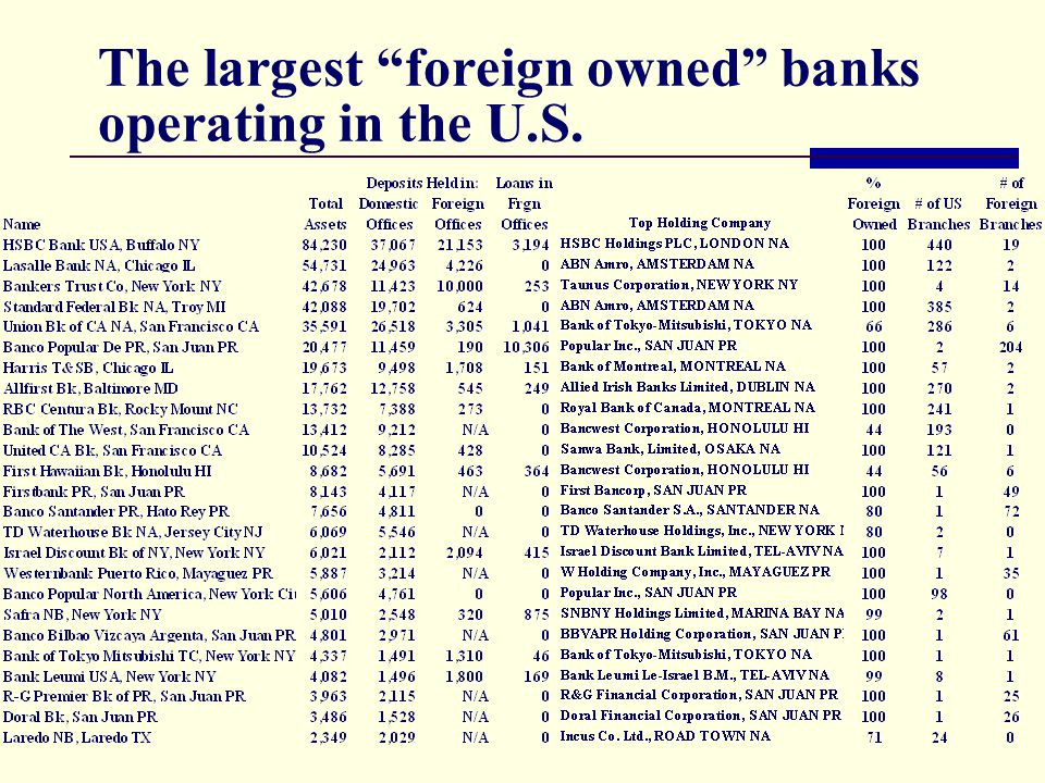 The largest foreign owned banks operating in the U.S.