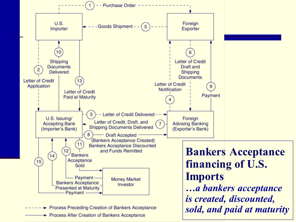 Bankers Acceptance financing of U. S