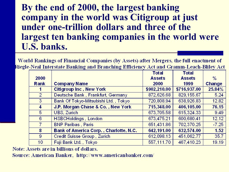 By the end of 2000, the largest banking company in the world was Citigroup at just under one-trillion dollars and three of the largest ten banking companies in the world were U.S.