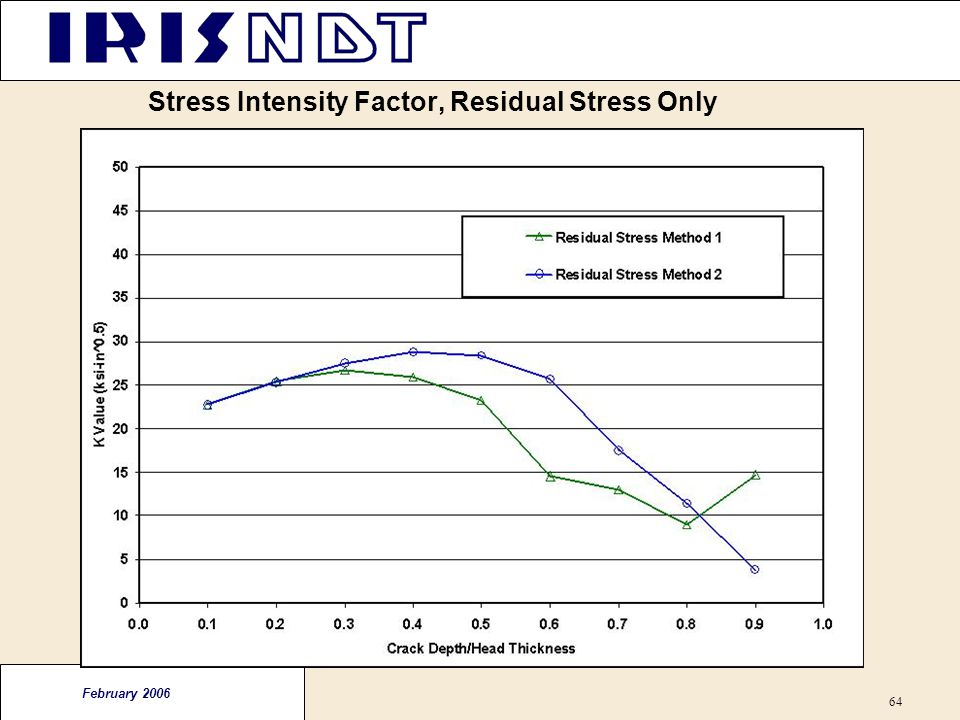 Stress Intensity Factor, Residual Stress Only