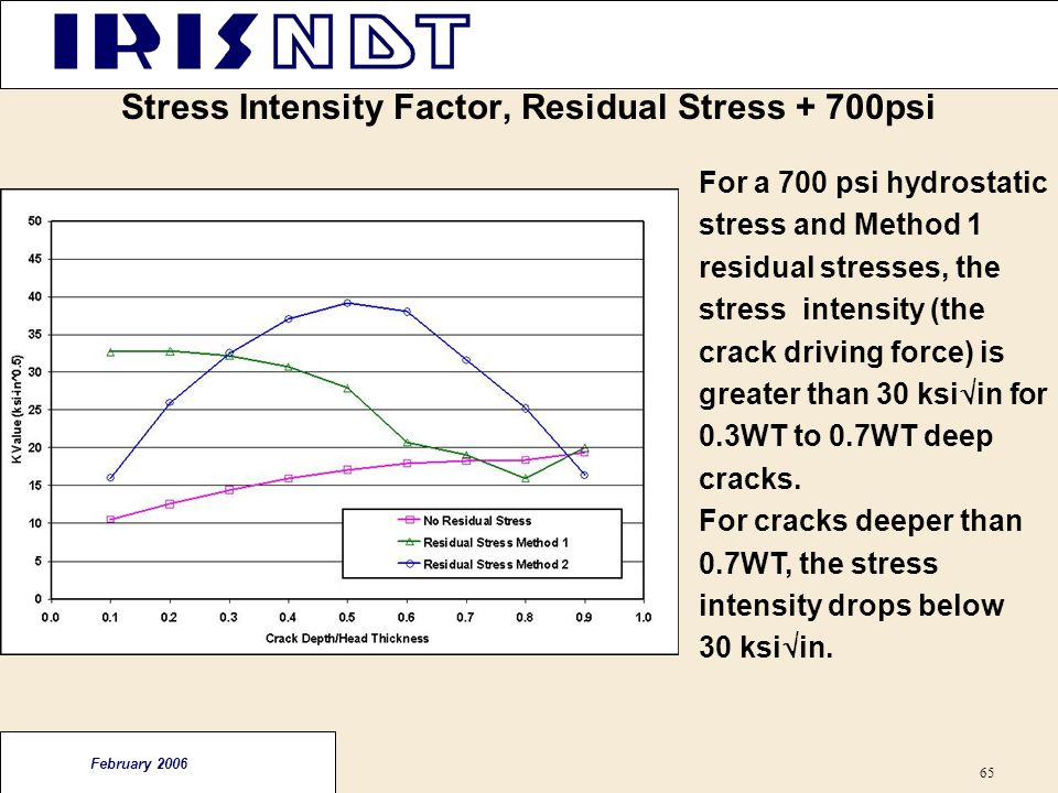 Stress Intensity Factor, Residual Stress + 700psi
