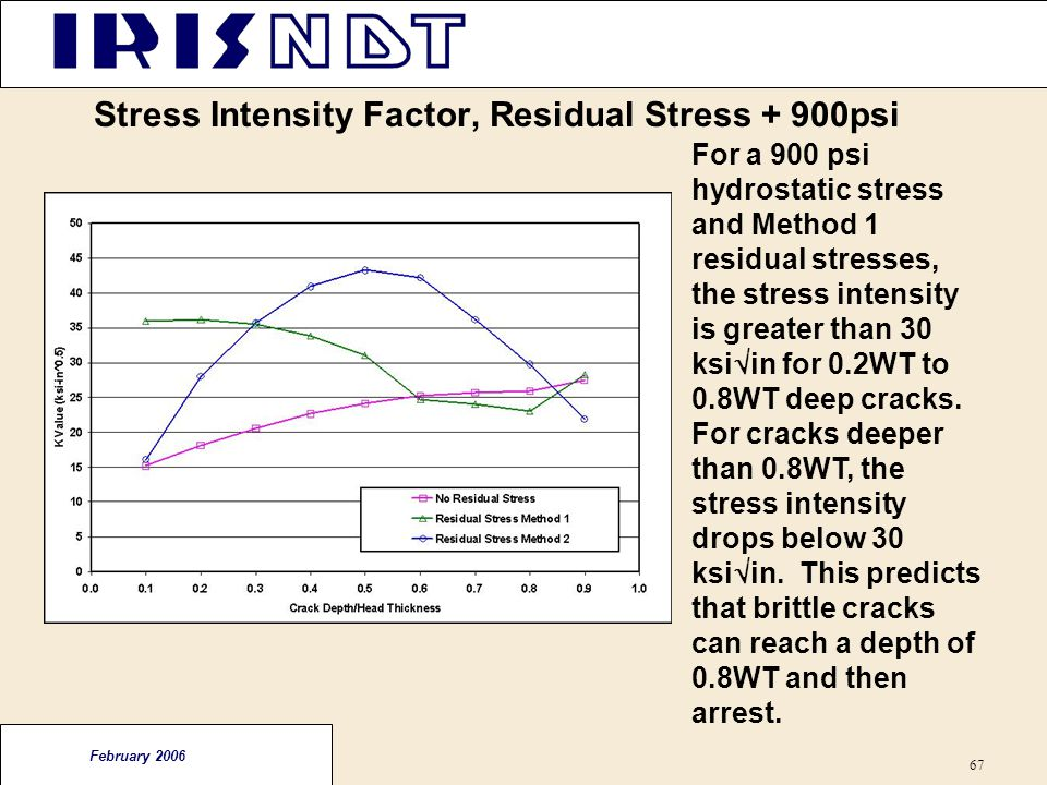 Stress Intensity Factor, Residual Stress + 900psi