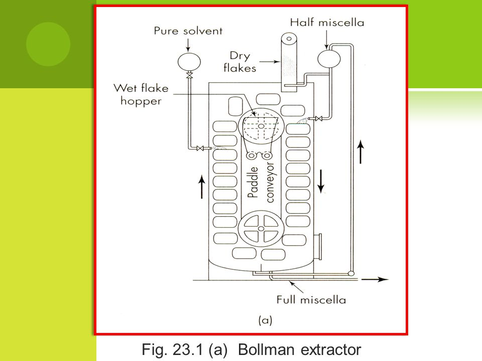 Fig. 23.1 (a) Bollman extractor