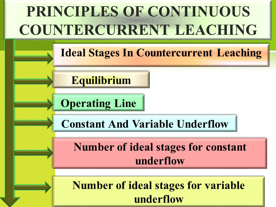 PRINCIPLES OF CONTINUOUS COUNTERCURRENT LEACHING