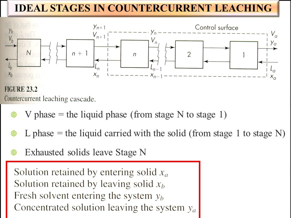 IDEAL STAGES IN COUNTERCURRENT LEACHING