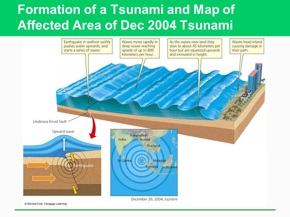 Formation of a Tsunami and Map of Affected Area of Dec 2004 Tsunami