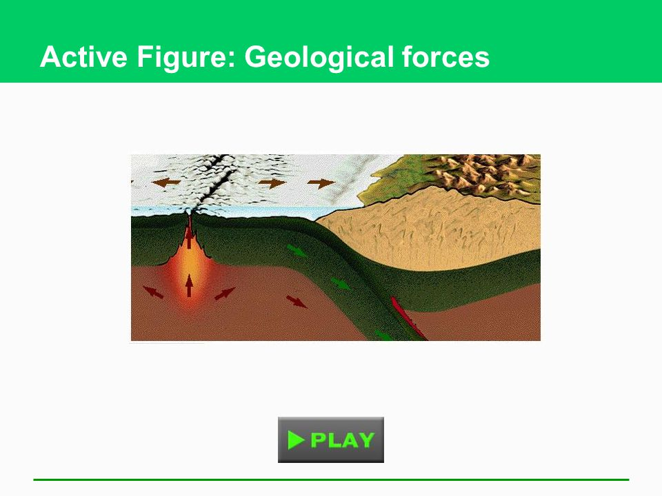 Active Figure: Geological forces