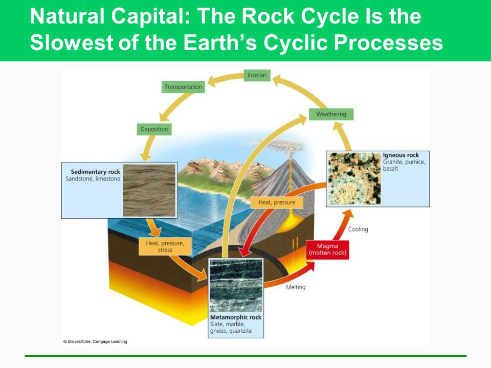 Natural Capital: The Rock Cycle Is the Slowest of the Earth's Cyclic Processes