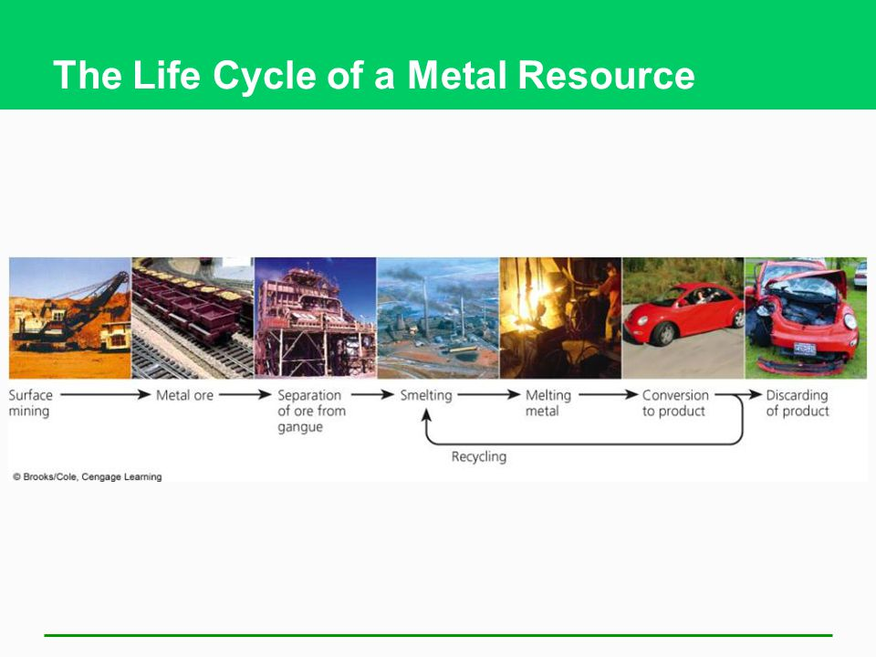 The Life Cycle of a Metal Resource