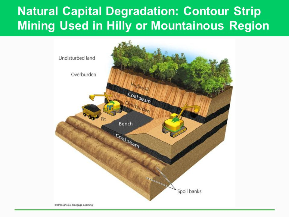 Natural Capital Degradation: Contour Strip Mining Used in Hilly or Mountainous Region