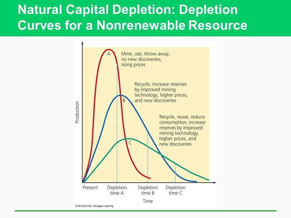 Natural Capital Depletion: Depletion Curves for a Nonrenewable Resource
