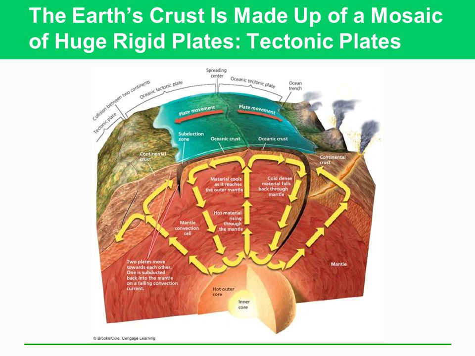 The Earth's Crust Is Made Up of a Mosaic of Huge Rigid Plates: Tectonic Plates