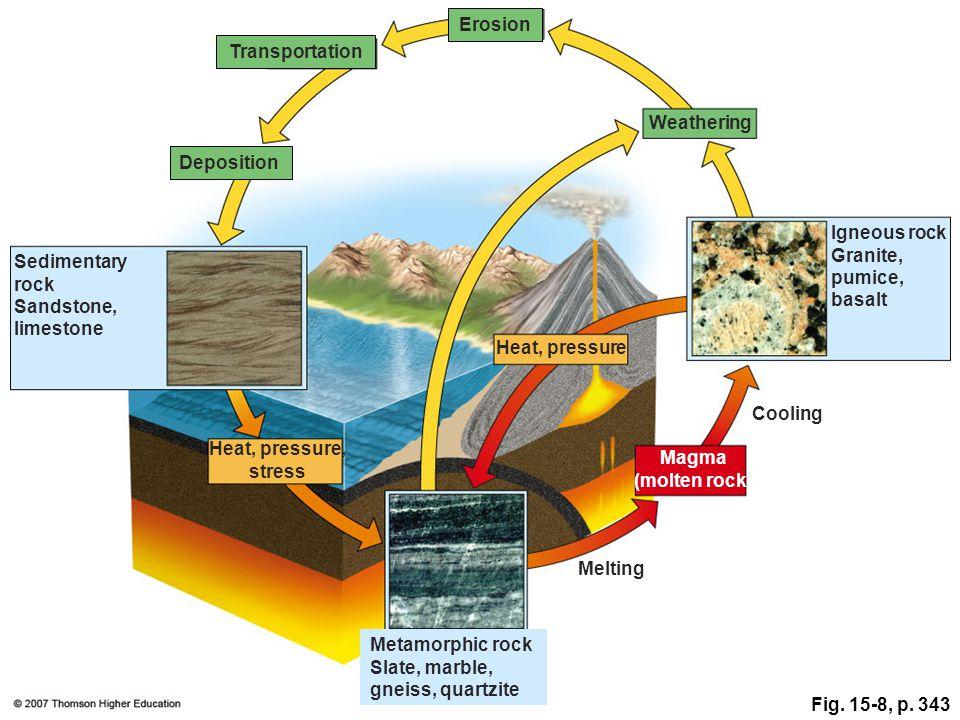Erosion Transportation. Weathering. Deposition. Igneous rock Granite, pumice, basalt. Sedimentary rock Sandstone, limestone.