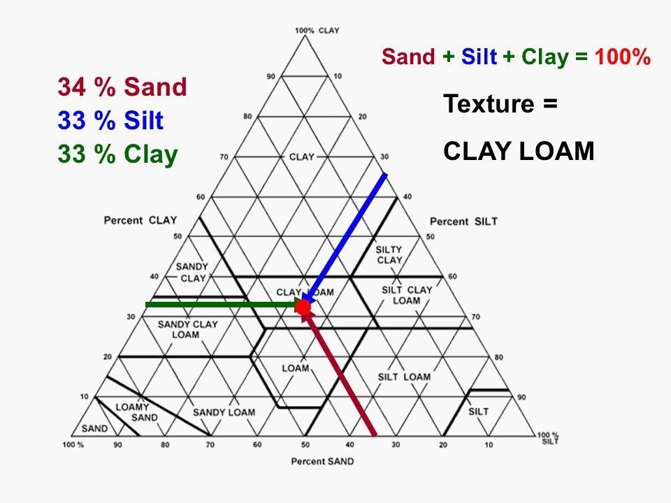 34 % Sand Texture = 33 % Silt CLAY LOAM 33 % Clay