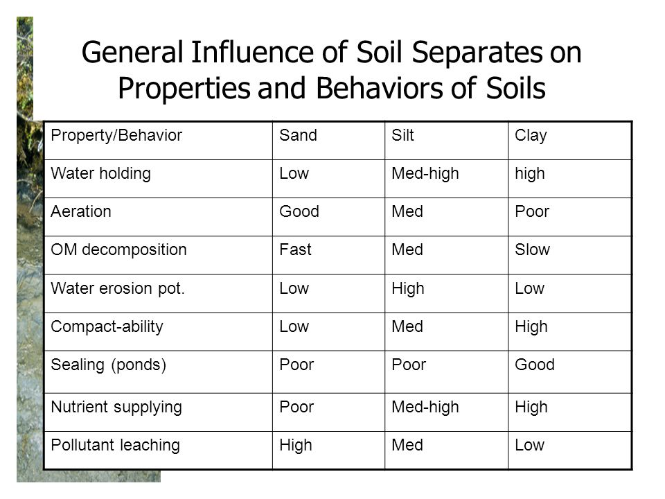 General Influence of Soil Separates on Properties and Behaviors of Soils