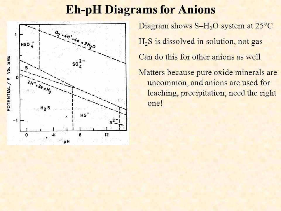 Eh-pH Diagrams for Anions