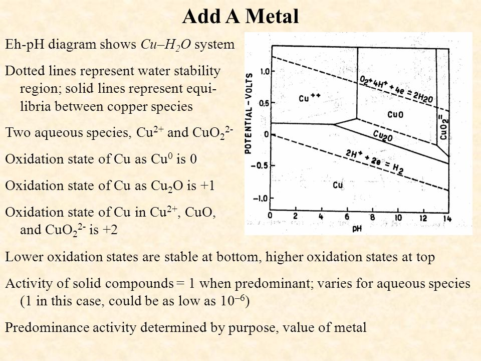 Add A Metal Eh-pH diagram shows Cu–H2O system