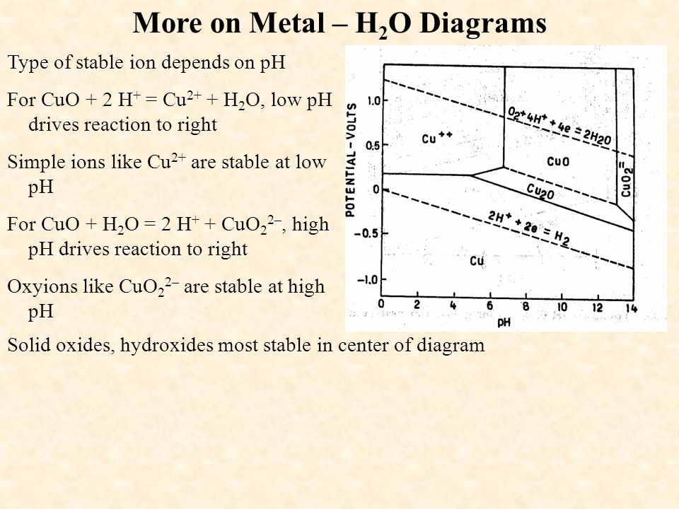 More on Metal – H2O Diagrams