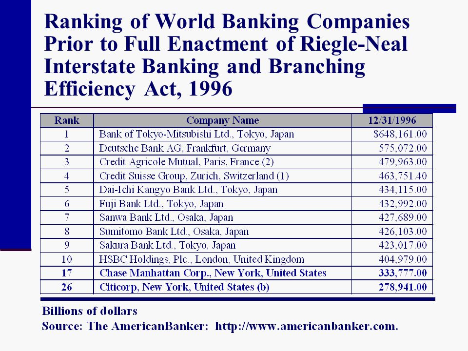 Ranking of World Banking Companies Prior to Full Enactment of Riegle-Neal Interstate Banking and Branching Efficiency Act, 1996