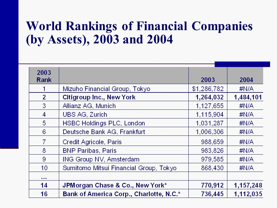 World Rankings of Financial Companies (by Assets), 2003 and 2004