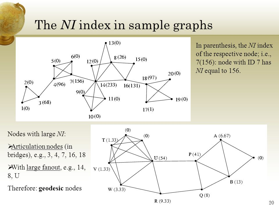 The NI index in sample graphs